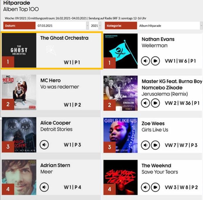 Platz 1 Album Charts